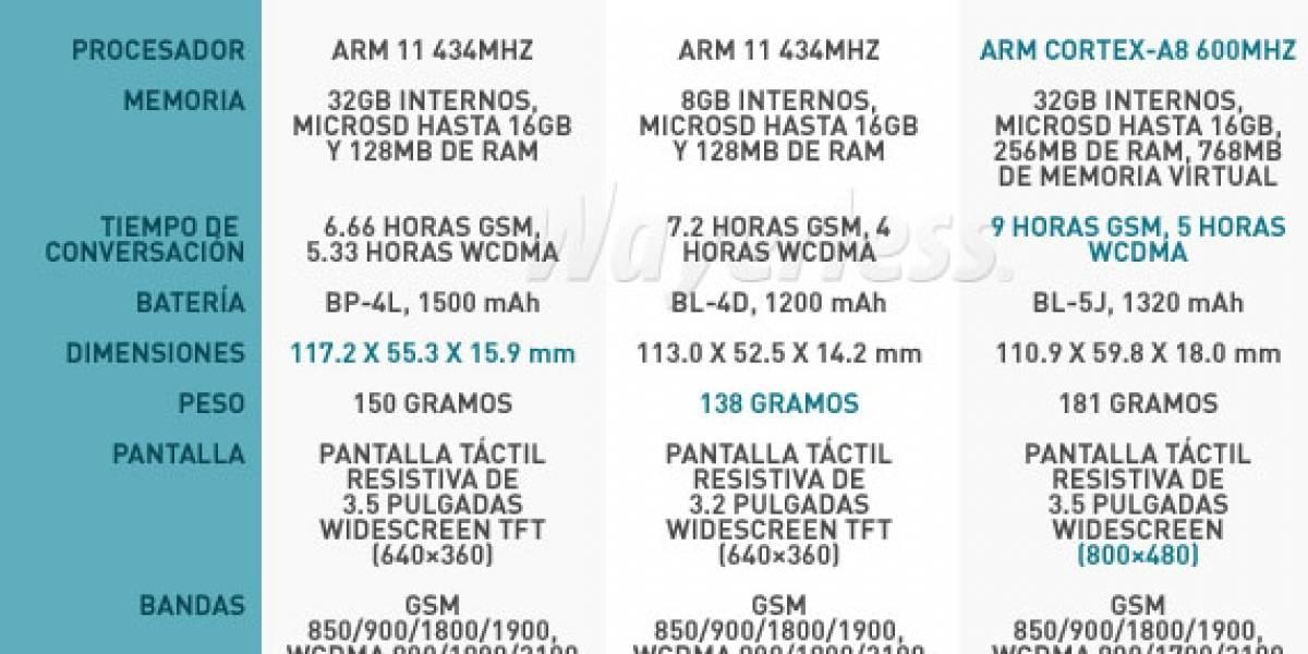 Tabla comparativa: Nokia N97, Nokia N97 Mini y Nokia N900