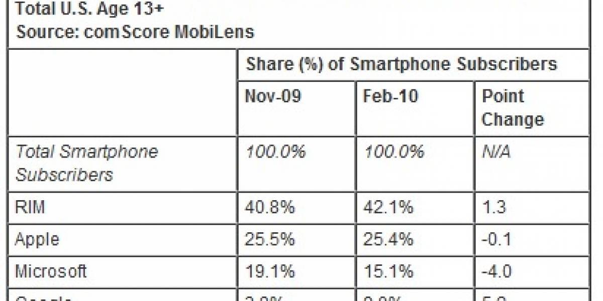 Participación de Google en smartphones aumentó drásticamente en tres meses en EE.UU.
