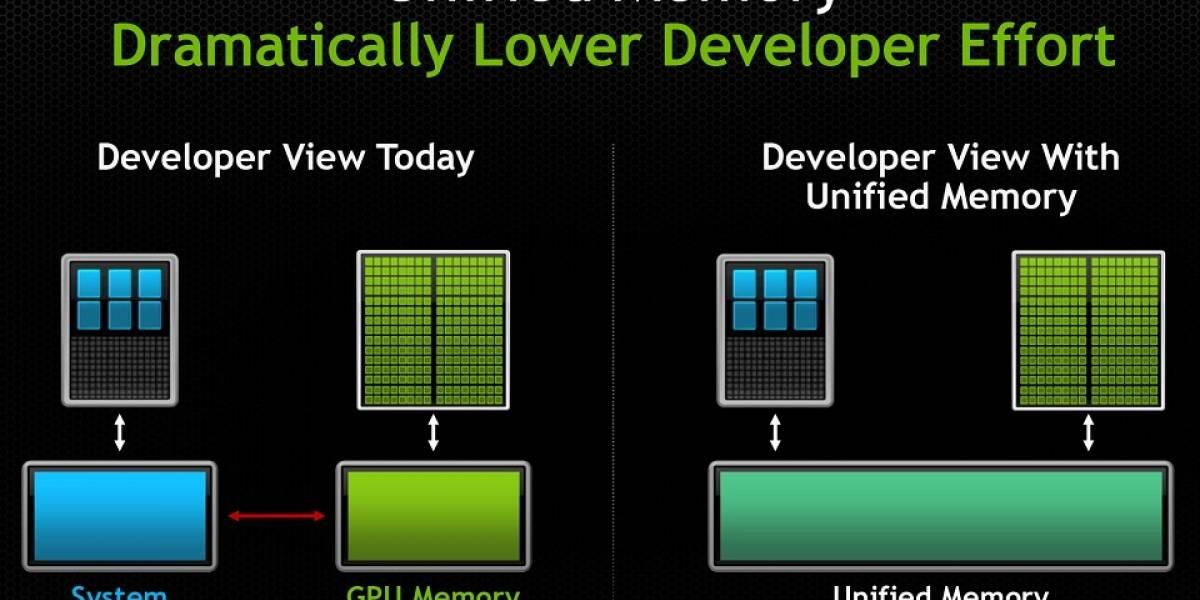 NVIDIA anuncia CUDA 6.0