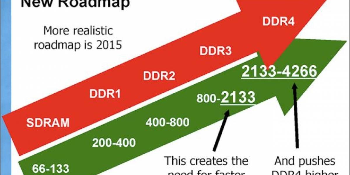Hynix y Samsung muestran sus módulos de memoria DDR4