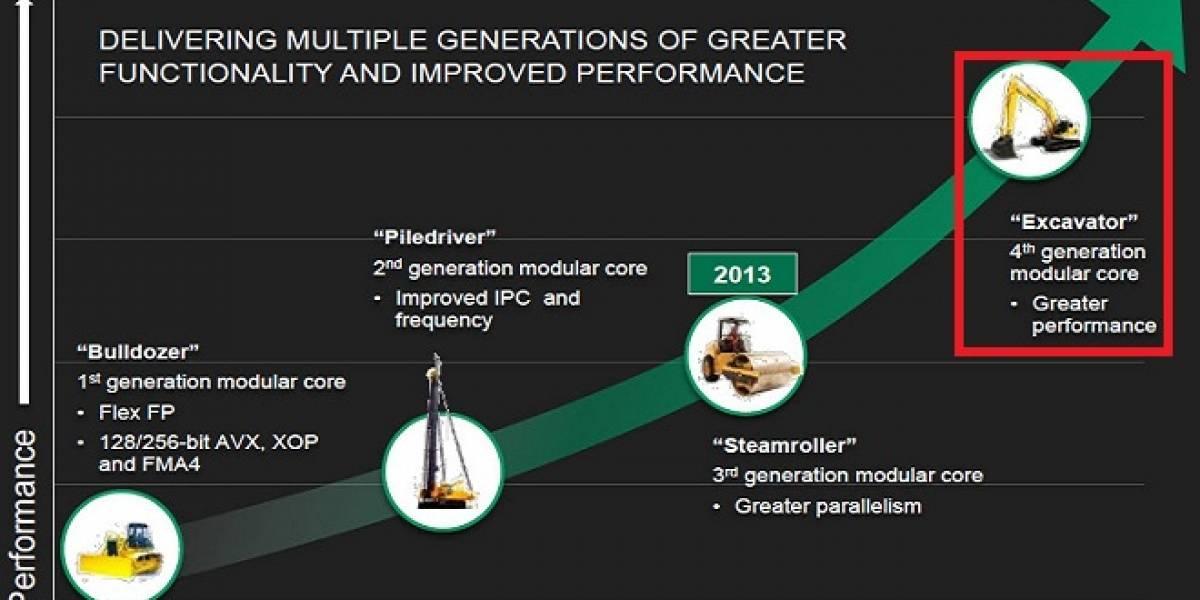 Algunos detalles de la futura micro-arquitectura AMD Excavator