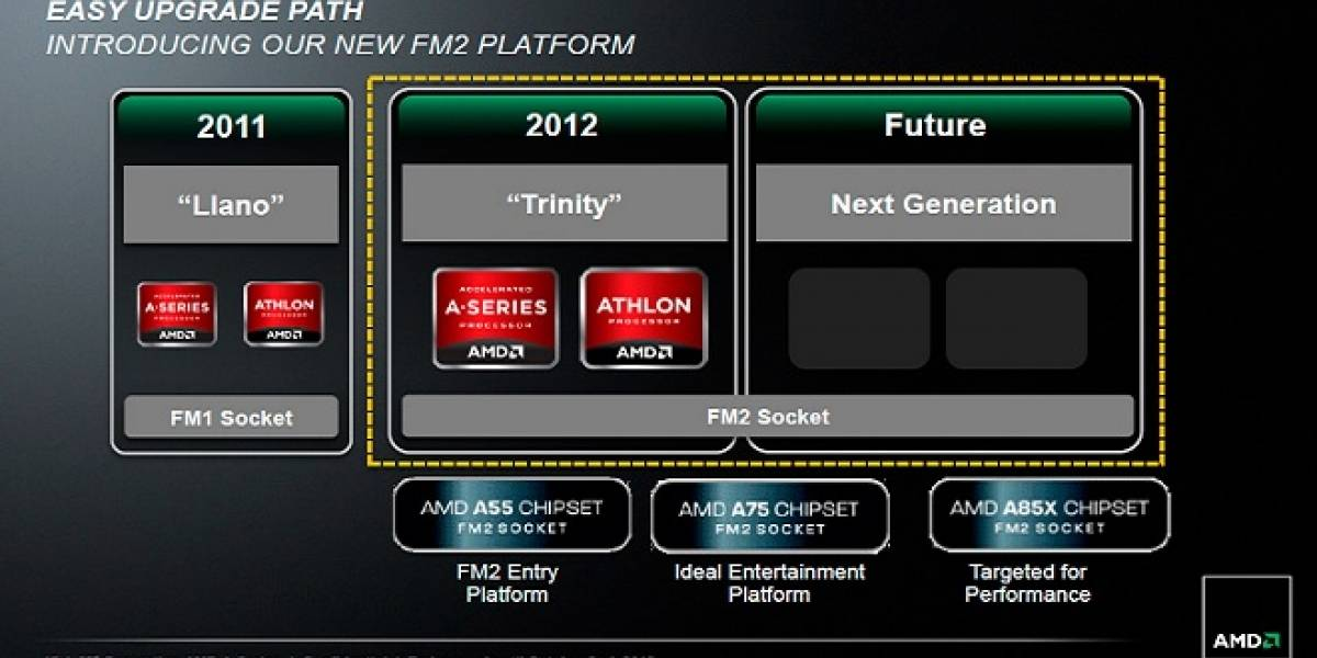 Socket FM2+ soportará a los futuros APU AMD Carrizo
