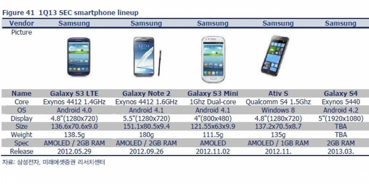 """Samsung Galaxy S IV estará basado en el SoC Exynos 5440 """"Adonis"""""""