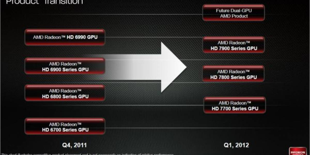 AMD Graphic Core Next: Calendario de lanzamientos