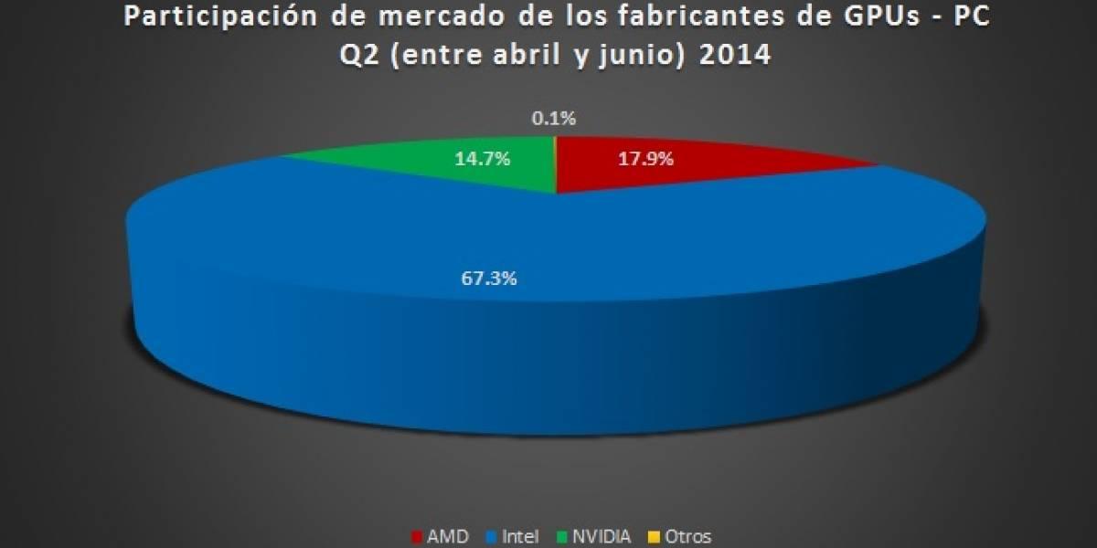 Participación del mercado gráfico PC (GPUs + IGPs) Q2 2014