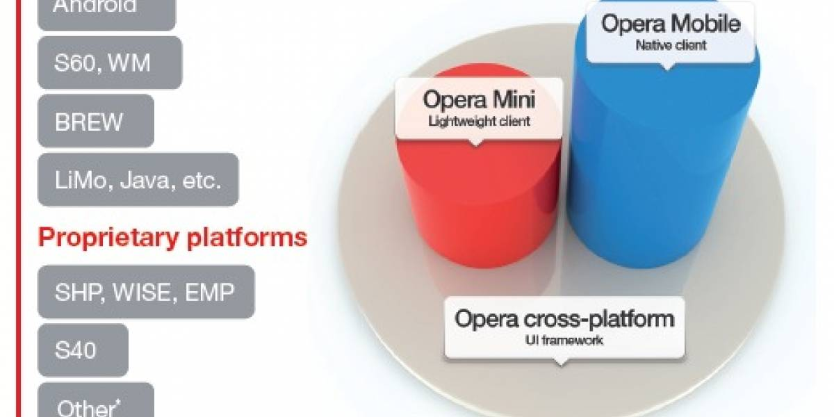 Opera Mobile 10 disponible para operadores y fabricantes