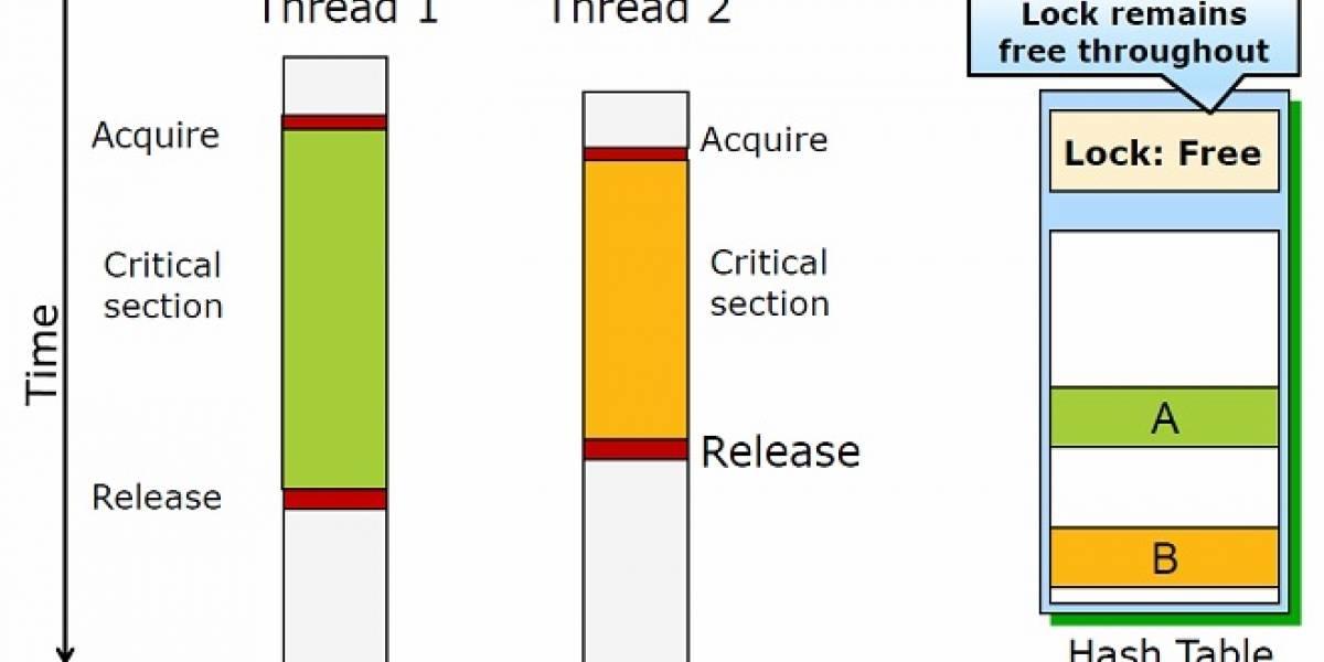 CPUs Intel Haswell y Broadwell contienen un bug en sus instrucciones TSX