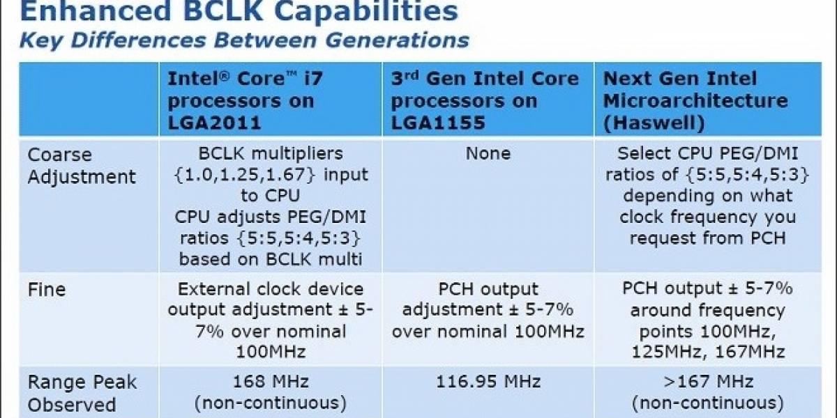 """Adiós al overclock en los microprocesadores Intel Haswell """"no-K Series"""""""