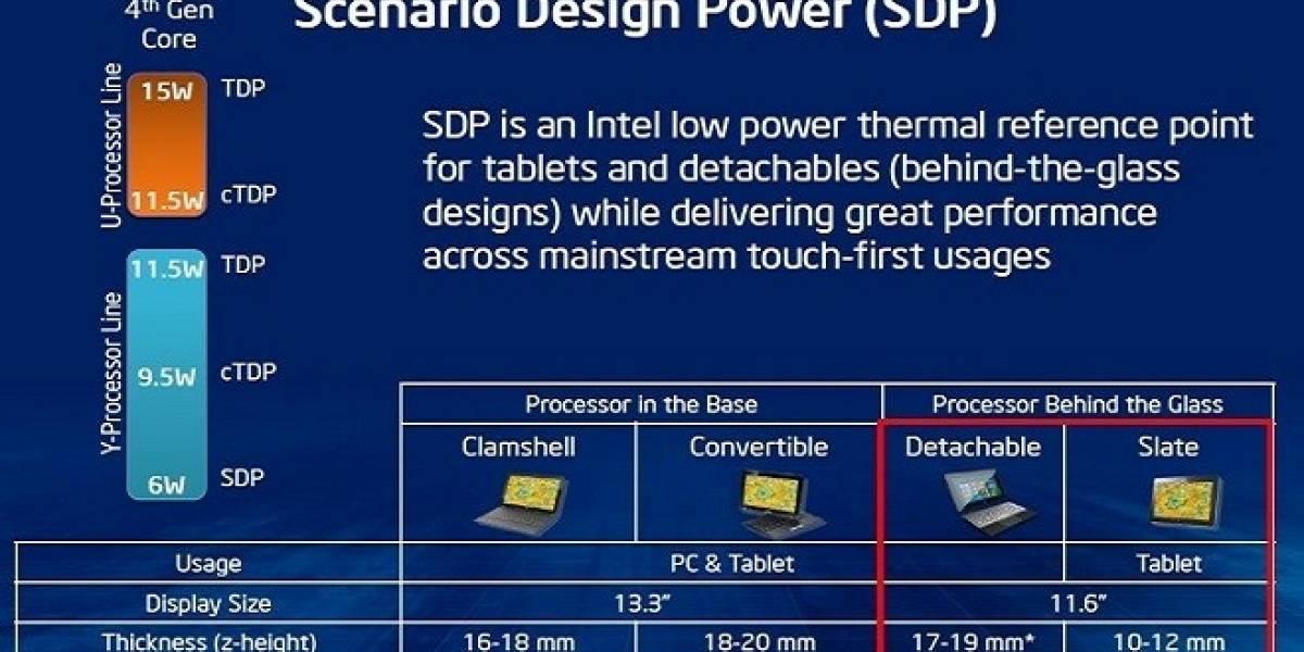 """Intel alista nuevos SoCs Core de cuarta generación """"Haswell-ULX"""" con un TDP de 9.5W"""