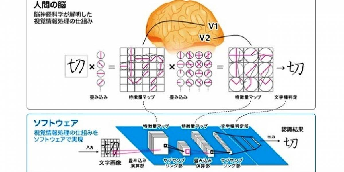Fuji Xerox desarrolla sistema de análisis OCR basado en el cerebro humano