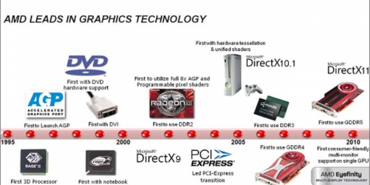 6 años de evolución de los IGP de AMD e Intel