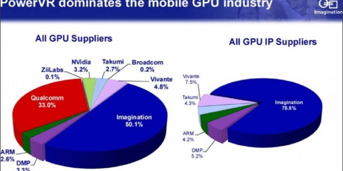 Imagination Technologies a NVIDIA: No competimos contra nuestros clientes