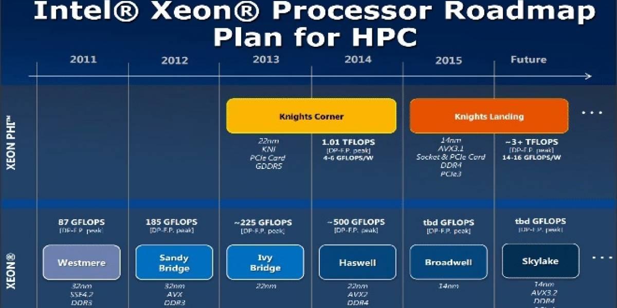 AVX 3.x: El juego de instrucciones vectoriales de 512 bits de Intel