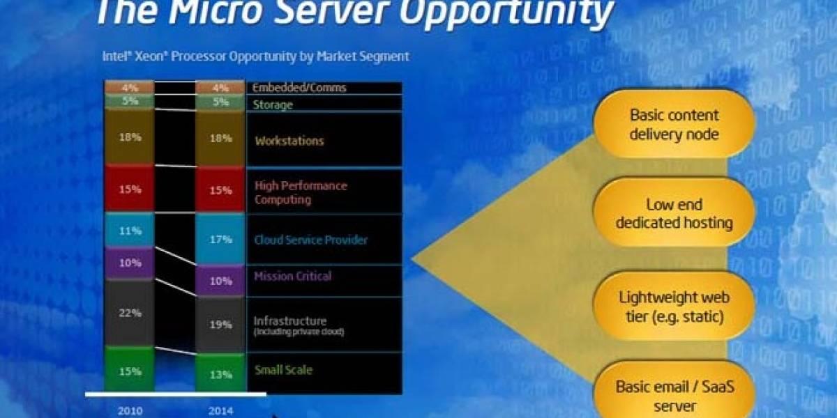Intel fabricará microprocesadores a medida para servidores y micro-servidores