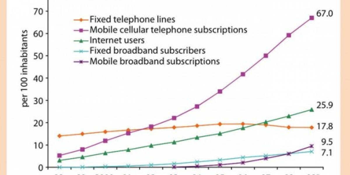 ONU: Dos tercios de la humanidad usa teléfonos móviles