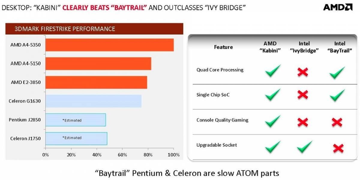 """Primeros detalles de los SoC AMD Athlon 5000 y Sempron 3000/2000 Series """"Kabini-DT"""""""