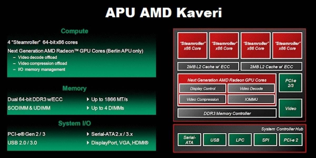 Conoce al APU AMD Kaveri – Parte 2