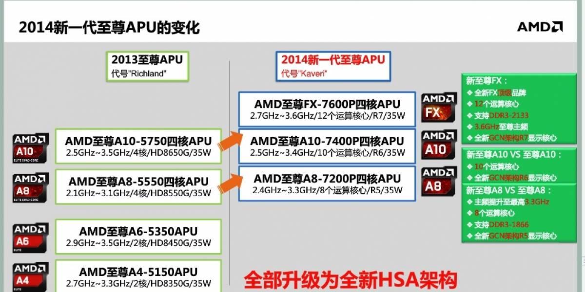 """Primeros detalles de los APU AMD FX/A-7000M Series """"Kaveri-SV/LV/ULV"""""""