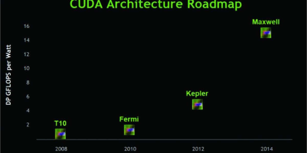 Se filtra el roadmap de GPUs y SoC NVIDIA 2013/2014/2015