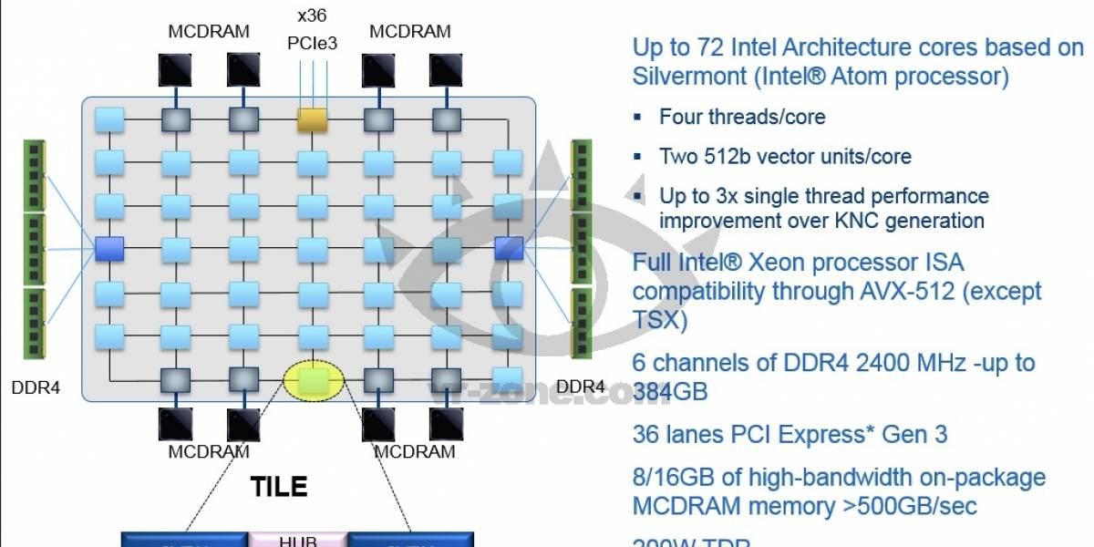 """Más detalles de la arquitectura Intel Mic de cuarta generación """"Knights Landing"""""""