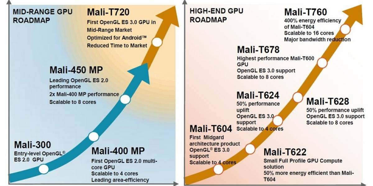 """ARM anuncia sus GPUs Mali-700 Series """"Midgard 2.0"""""""