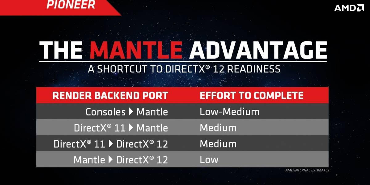 AMD: Mantle coexistirá con DirectX 12