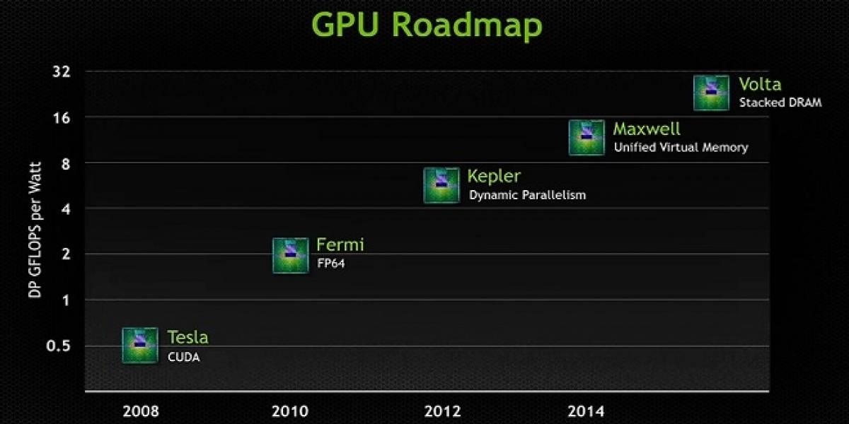 GTC 2013: NVIDIA revela algunos detalles de sus arquitecturas Maxwell y Volta