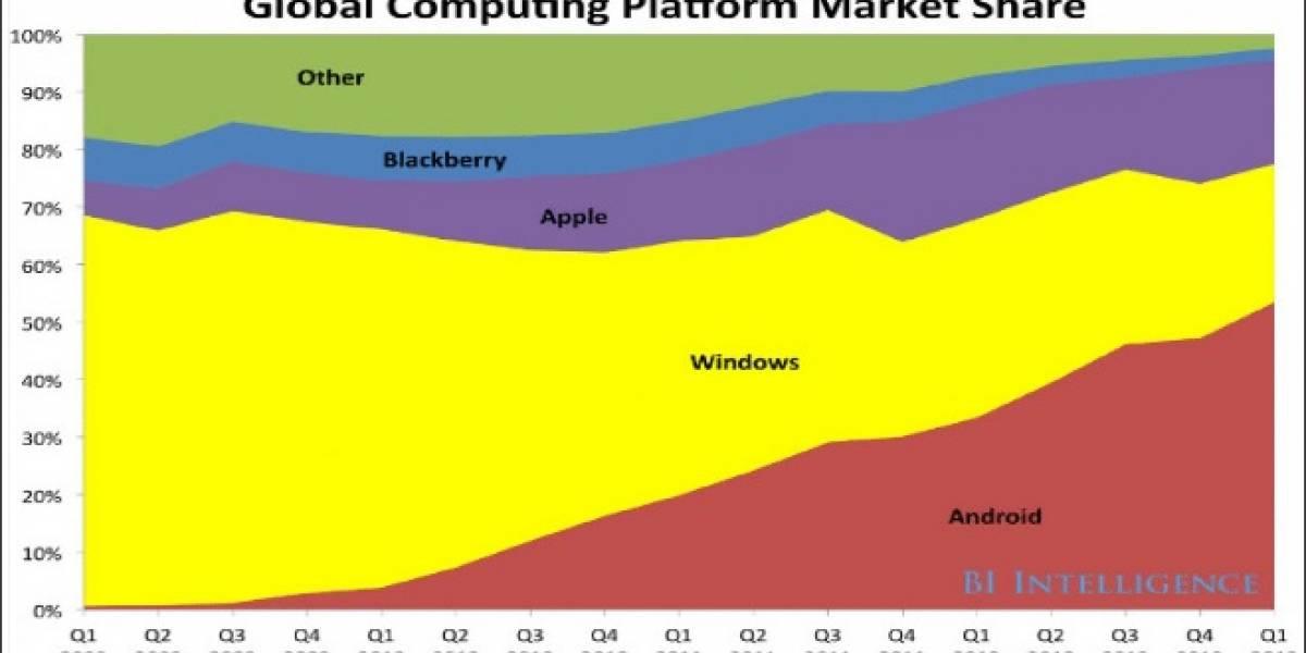 En los últimos 4 años la participación de Windows se redujo a más de la mitad