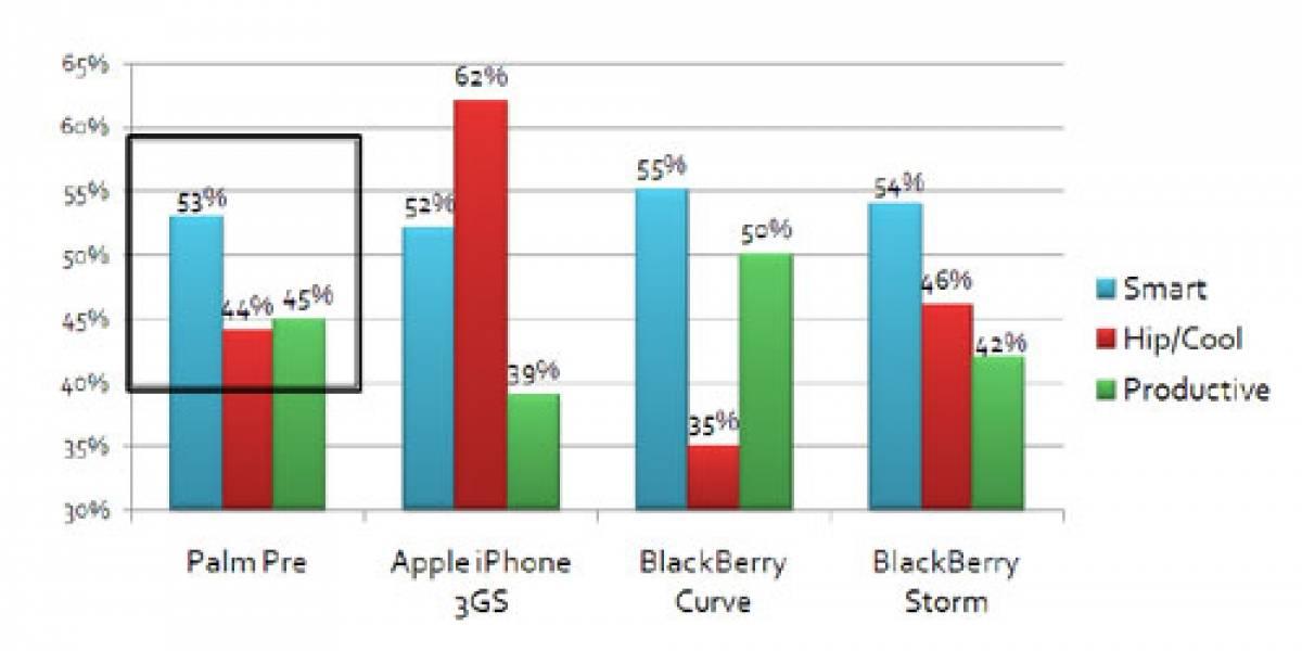 Palm Pre es la principal opción al iPhone