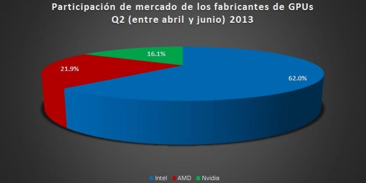 Participación de mercado gráfico PC (GPUs+IGPs) Q2 2013