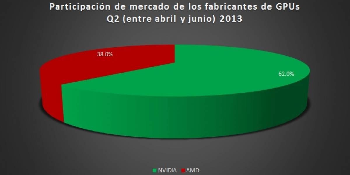 Participación de mercado gráfico PC (GPUs dedicados) Q2 2013
