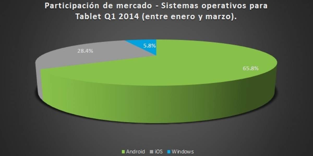 Android continúa dominando el mercado de los Tablet