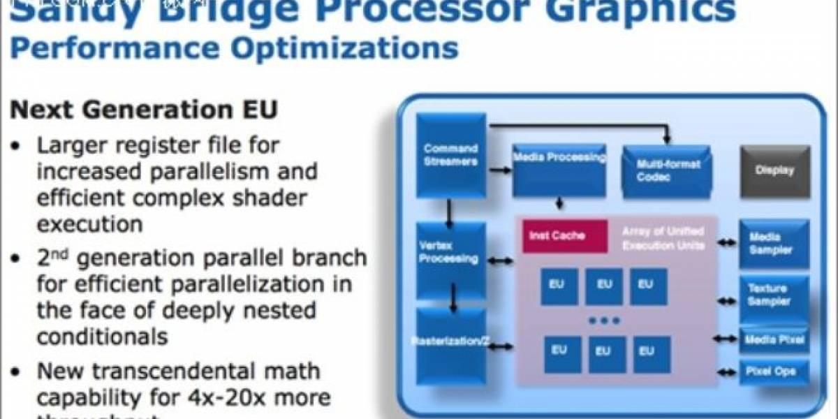 Participación del mercado gráfico en equipos x86