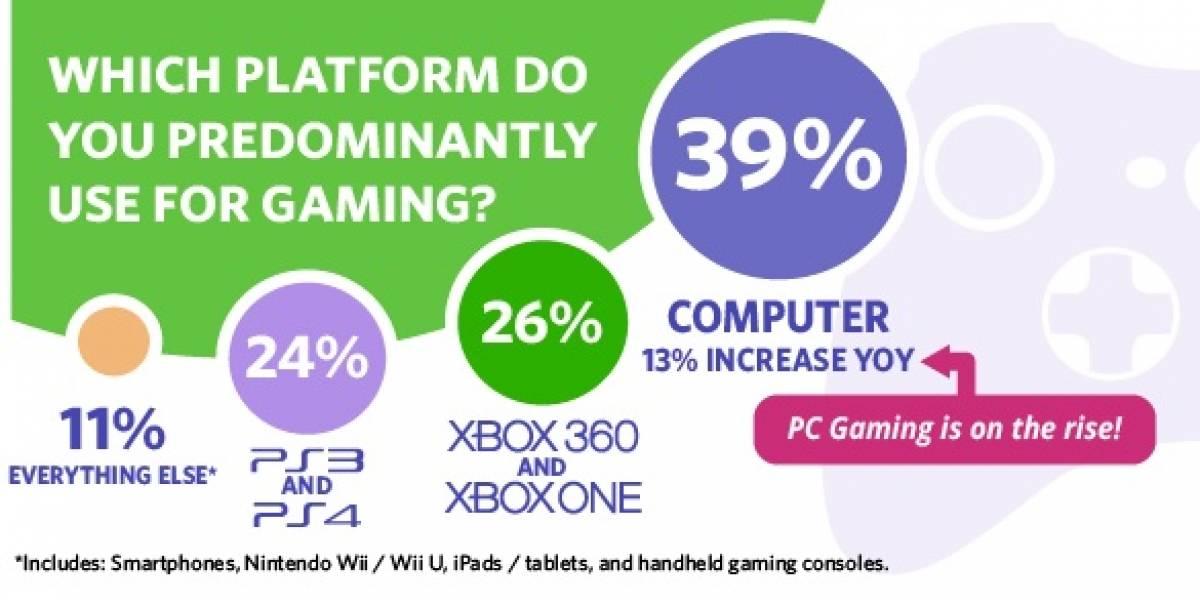 Microsoft domina el segmento de los juegos con una cuota del 65%