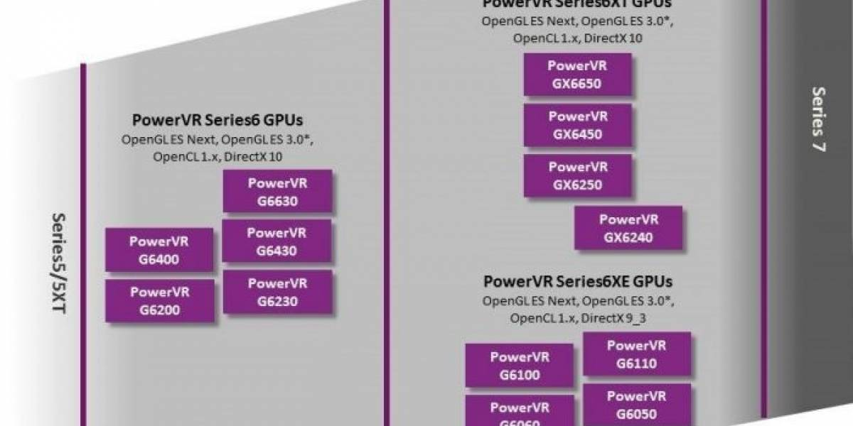 "Imagination Technologies anuncia sus nuevos GPUs PowerVR Series6XT/XE ""Rogue"""