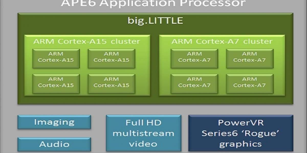 Renesas APE6: El SoC cuádruple núcleo Cortex-A15/Cortex-A7 + GPU PowerVR Series 6