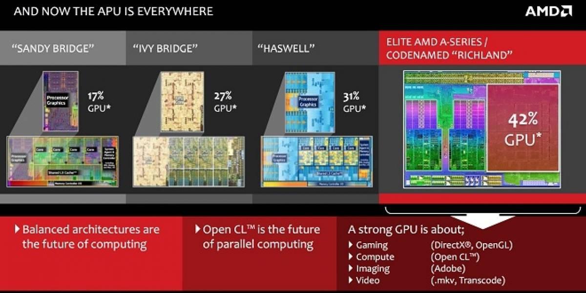 """Los APU AMD A-Series de tercera generación """"Richland"""" llegan el…"""