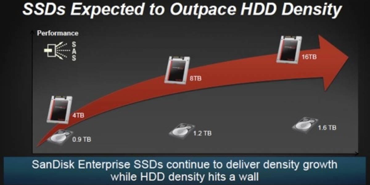 SanDisk anuncia unidades SSD de 8 y 16 Terabytes para el 2015 y 2016