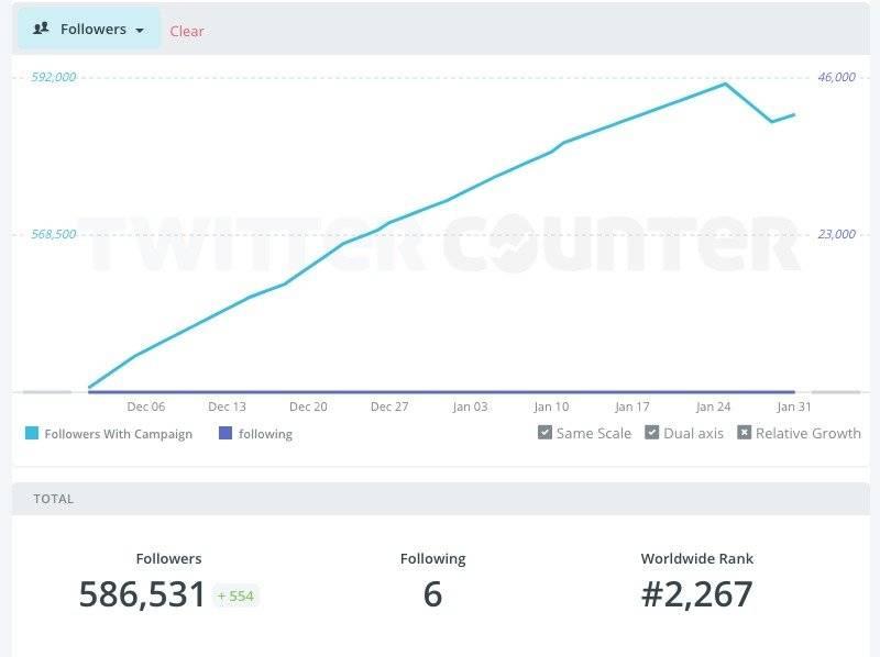 Twitter Counter Cifras de Lenín Moreno en Twitter