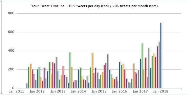 Tweetstats Cifras de Rafael Correa en Twitter