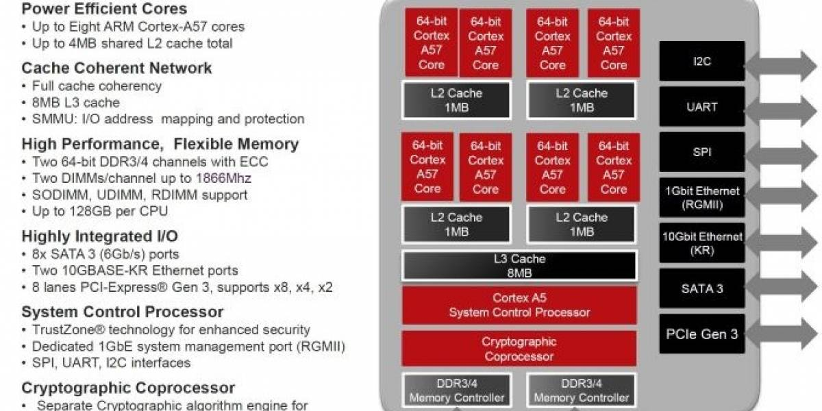"AMD revela las especificaciones de sus SoC Opteron A1100 Series ""Seattle"""