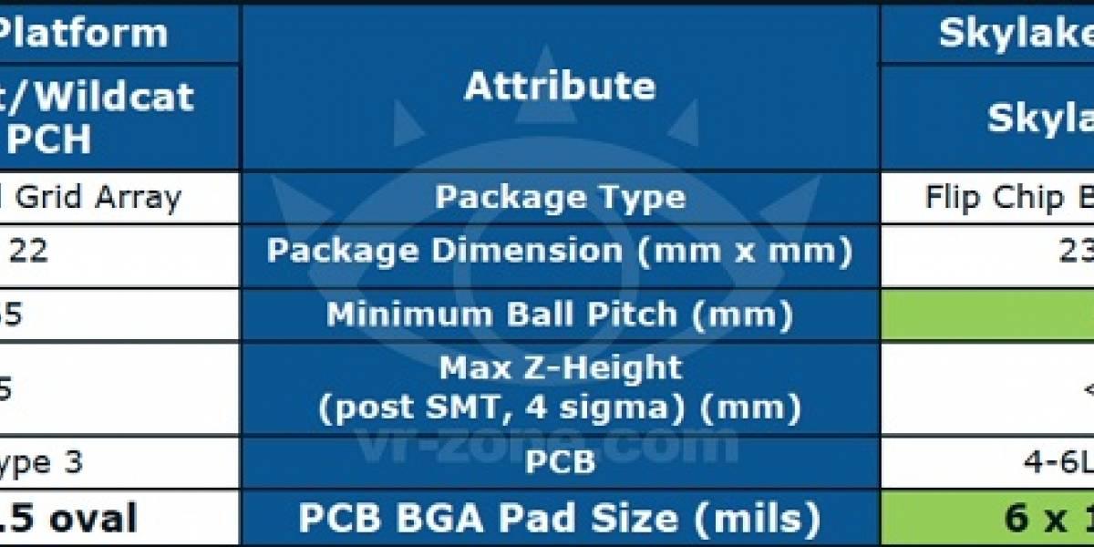 Algunos pocos detalles del futuro chipset Skylake PCH