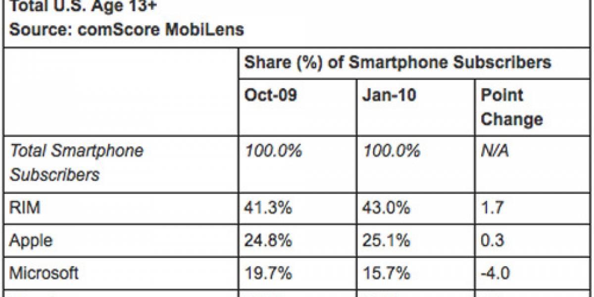 Android gana popularidad mientras el iPhone se mantiene en EE.UU.