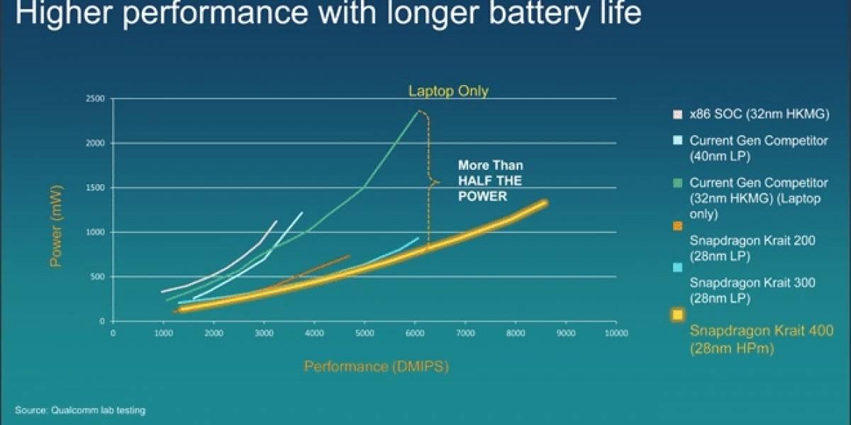 Más benchmarks del SoC Qualcommm Snapdragon 800