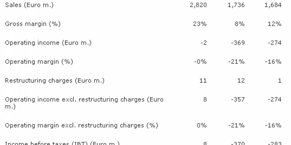 Las ventas de Sony Ericsson siguen sin repuntar