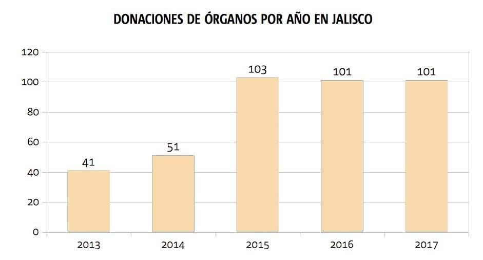 Buscan que puestos de socorro municipales ayuden a la donación de órganos