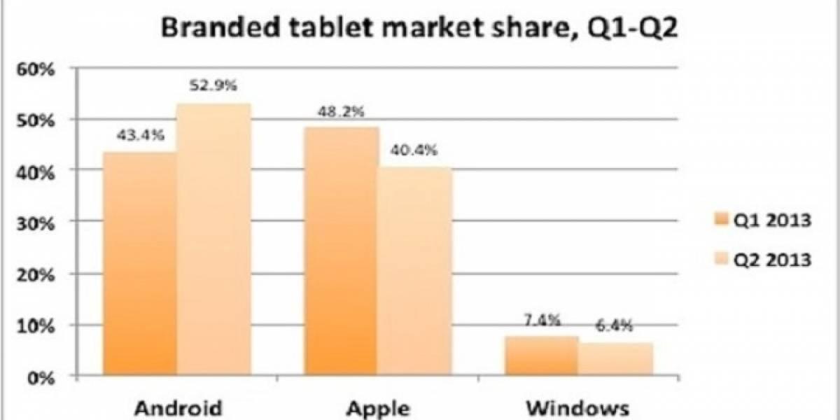 Tablets basadas en x86 pierden cuota de mercado ante Tablets Android
