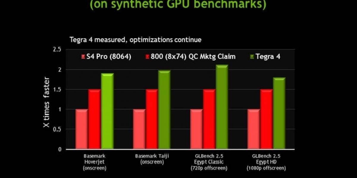 NVIDIA publica sus propios benchmarks de su SoC Tegra 4