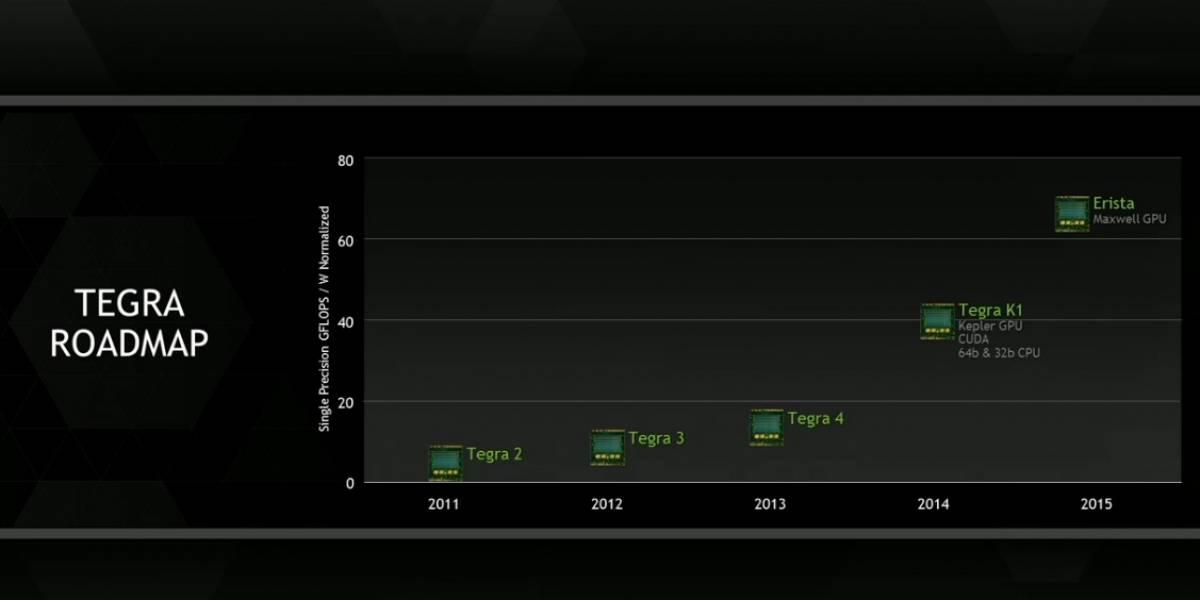 """NVIDIA anuncia su futuro SoC Tegra K2 """"Erista"""""""