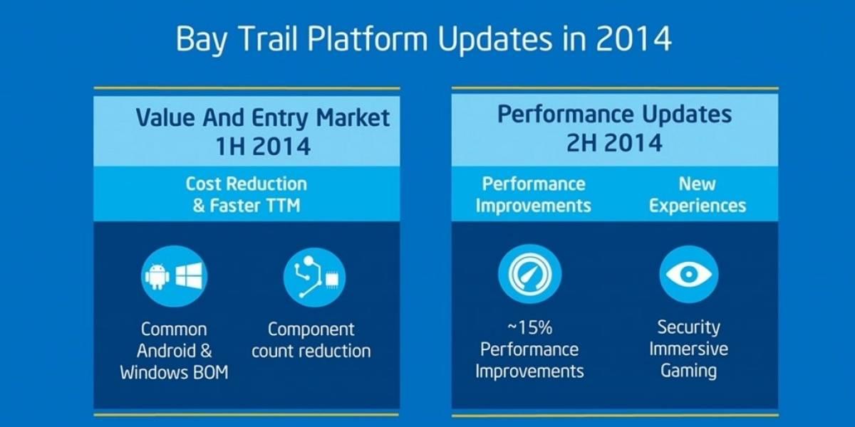 Intel anuncia su plataforma Bay Trail-CR para tablets y 2-en-1 económicos